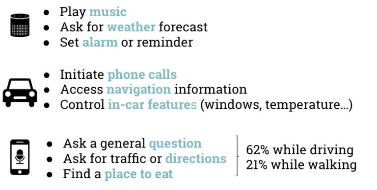 Top 3 usages by context